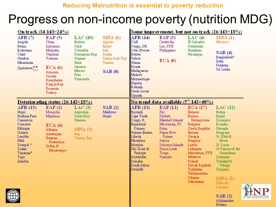 Progress on non-income poverty (nutrition MDG) Reducing Malnutrition is essential to poverty reduction