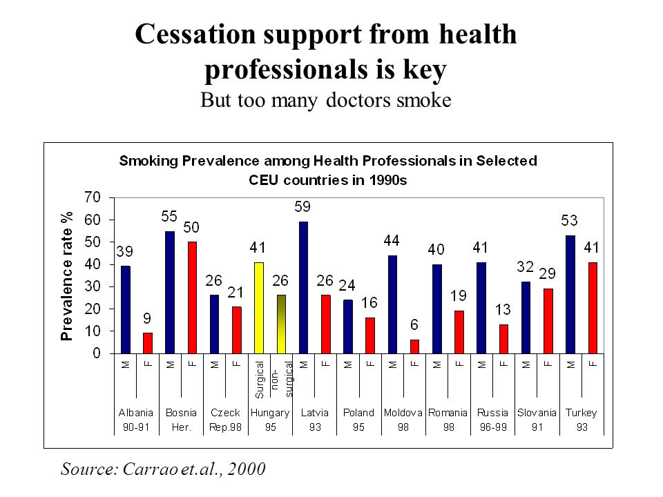 Cessation support from health professionals is key But too many doctors smoke Source: Carrao et.al., 2000