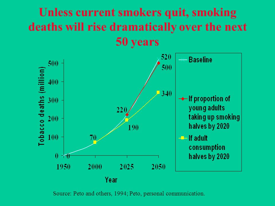 Unless current smokers quit, smoking deaths will rise dramatically over the next 50 years Source: Peto and others, 1994; Peto, personal communication.