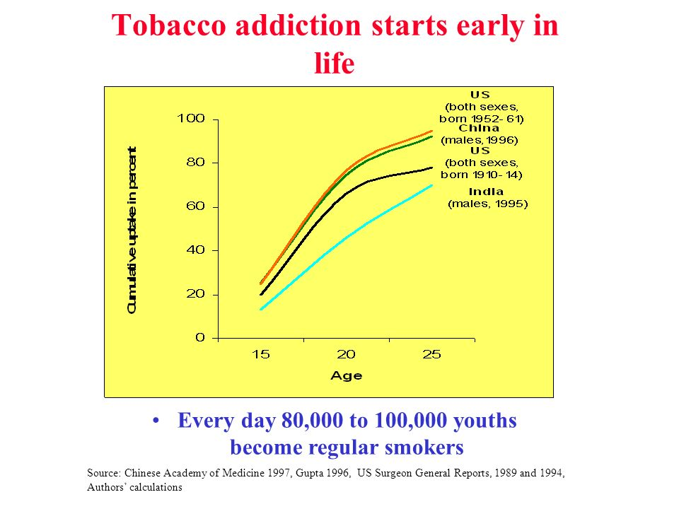 Tobacco addiction starts early in life Source: Chinese Academy of Medicine 1997, Gupta 1996, US Surgeon General Reports, 1989 and 1994, Authors calculations Every day 80,000 to 100,000 youths become regular smokers