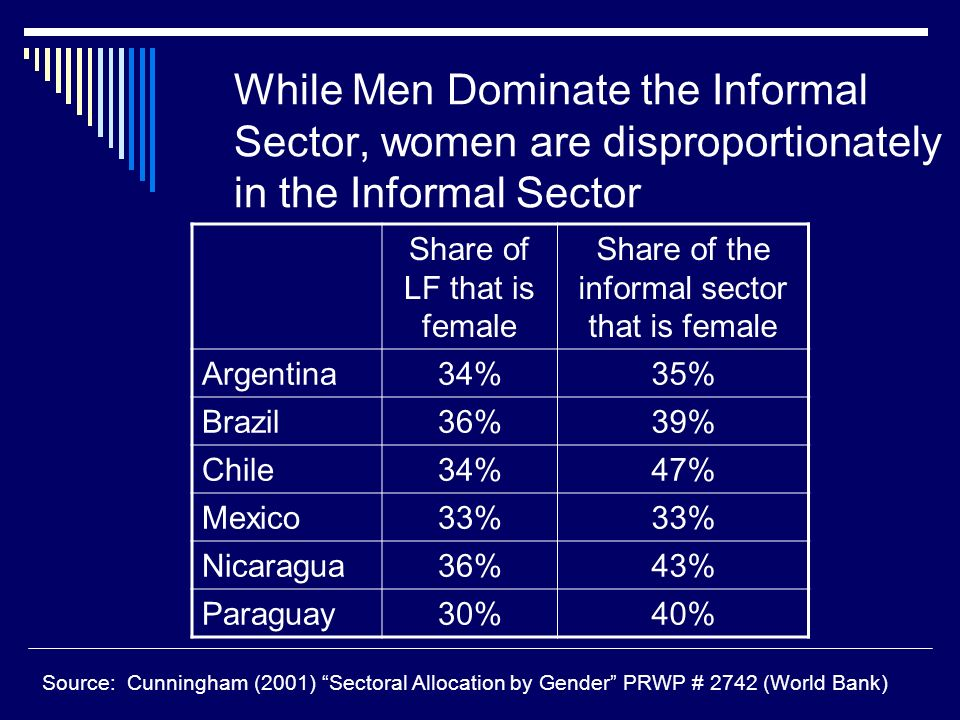 While Men Dominate the Informal Sector, women are disproportionately in the Informal Sector Share of LF that is female Share of the informal sector that is female Argentina34%35% Brazil36%39% Chile34%47% Mexico33% Nicaragua36%43% Paraguay30%40% Source: Cunningham (2001) Sectoral Allocation by Gender PRWP # 2742 (World Bank)