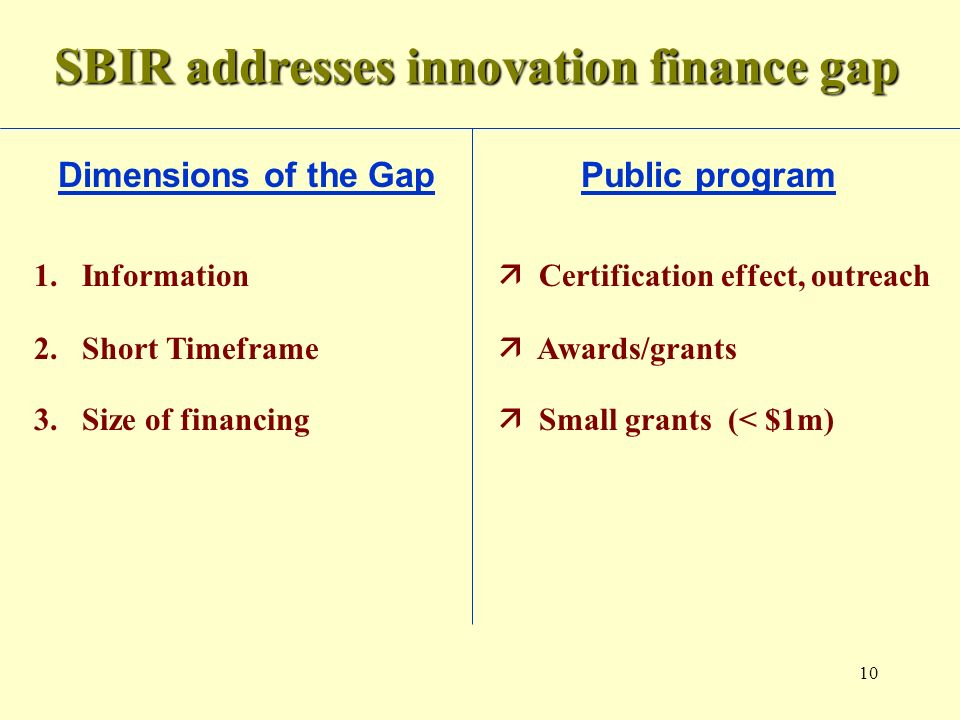 10 SBIR addresses innovation finance gap Dimensions of the Gap Public program 1.