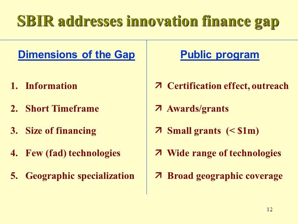 12 SBIR addresses innovation finance gap Dimensions of the Gap Public program 4.
