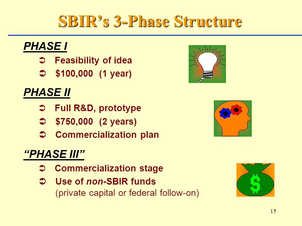 15 SBIRs 3-Phase Structure PHASE I Ü Feasibility of idea Ü $100,000 (1 year) PHASE II Ü Full R&D, prototype Ü $750,000 (2 years) Ü Commercialization plan PHASE III Ü Commercialization stage Ü Use of non-SBIR funds (private capital or federal follow-on)