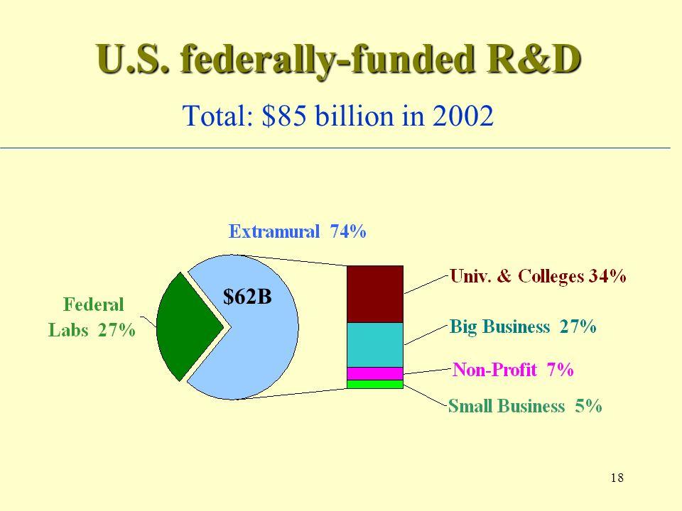 18 U.S. federally-funded R&D U.S. federally-funded R&D Total: $85 billion in 2002 $62B
