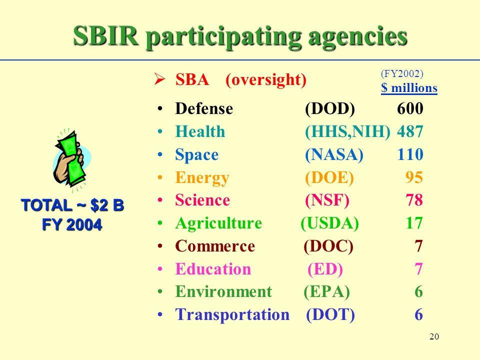 20 Defense (DOD)600 Health (HHS,NIH)487 Space (NASA)110 Energy (DOE) 95 Science (NSF) 78 Agriculture (USDA) 17 Commerce (DOC) 7 Education (ED) 7 Envir