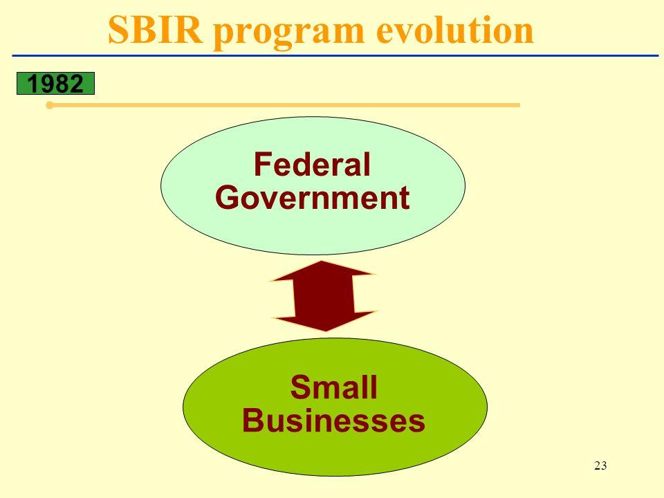 23 SBIR program evolution 1982 Federal Government Small Businesses