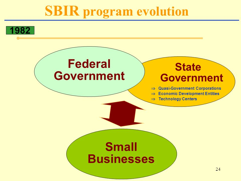 24 SBIR program evolution 1982 Small Businesses State Government Quasi-Government Corporations Economic Development Entities Technology Centers Federal Government