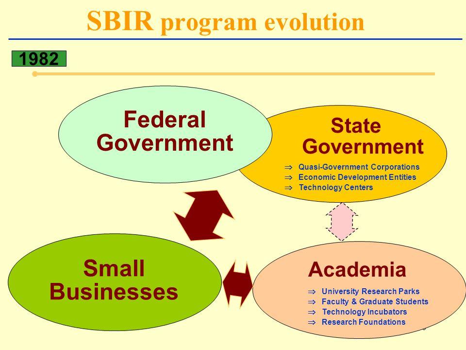 30 SBIR program evolution 1982 Small Businesses State Government Quasi-Government Corporations Economic Development Entities Technology Centers Federa