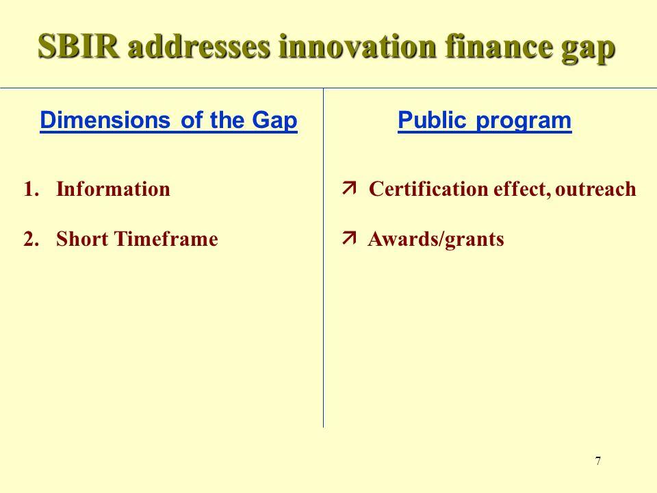 7 SBIR addresses innovation finance gap Dimensions of the Gap Public program 1.