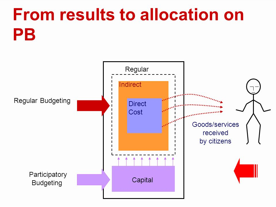 Direct Cost Indirect Capital Regular Goods/services received by citizens Participatory Budgeting Regular Budgeting From results to allocation on PB