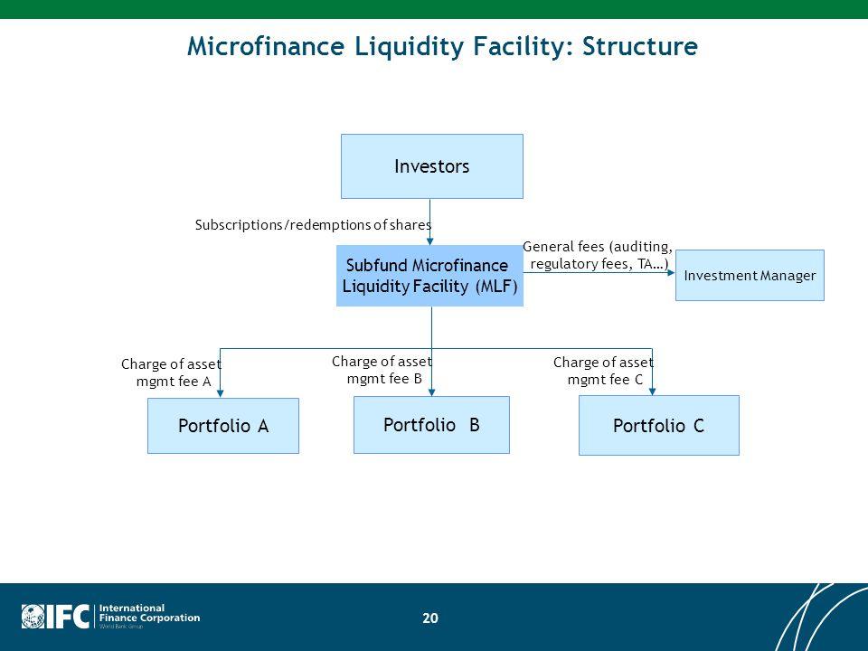 20 Microfinance Liquidity Facility: Structure Investors Subfund Microfinance Liquidity Facility (MLF) Portfolio A Portfolio C Portfolio B Subscription
