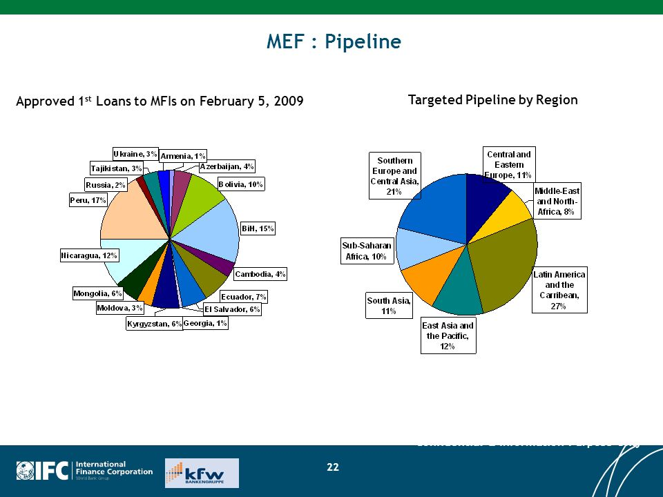 22 MEF : Pipeline Approved 1 st Loans to MFIs on February 5, 2009 Targeted Pipeline by Region Confidential & Information Purpose Only