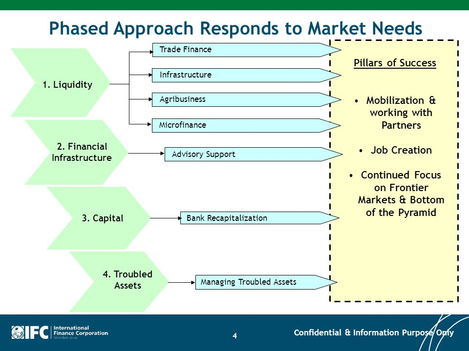 25 ICF: Investment Approach Components Funding Min.