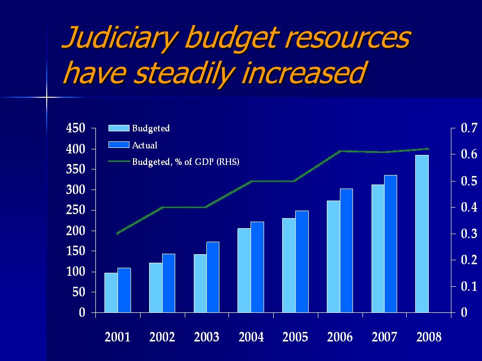 Judiciary budget resources have steadily increased