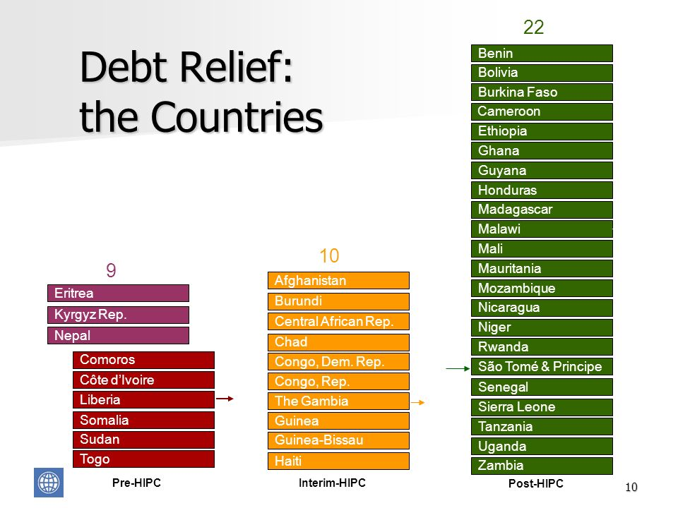 10 Debt Relief: the Countries Interim-HIPC São Tomé & Principe Guinea-Bissau Guinea The Gambia Chad Congo, Dem.