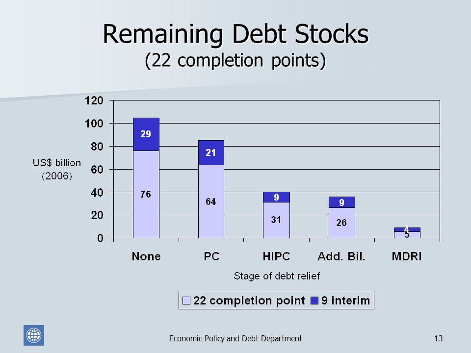 Economic Policy and Debt Department13 Remaining Debt Stocks (22 completion points)