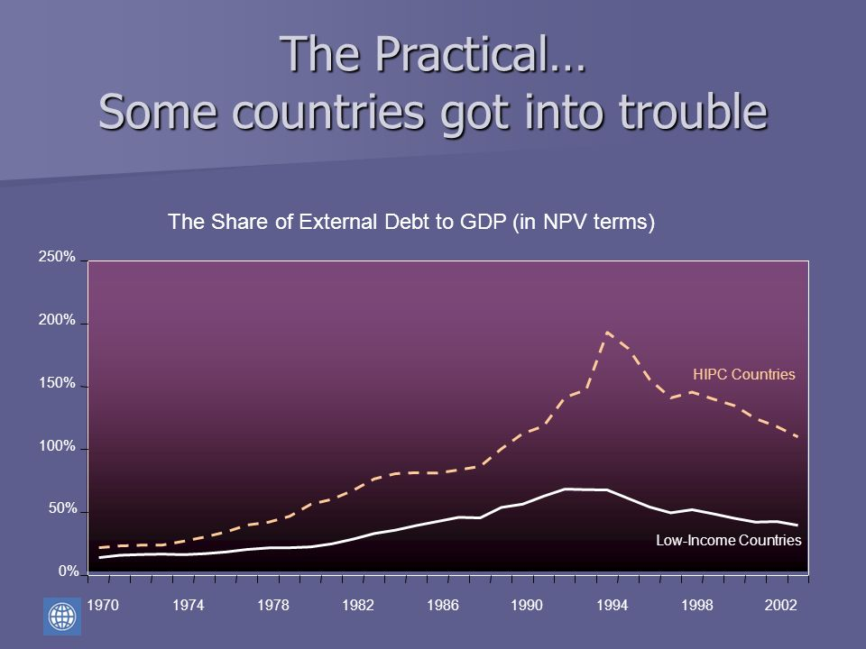 0% 50% 100% 150% 200% 250% 197019741978198219861990199419982002 HIPC Countries Low-Income Countries The Share of External Debt to GDP (in NPV terms) T