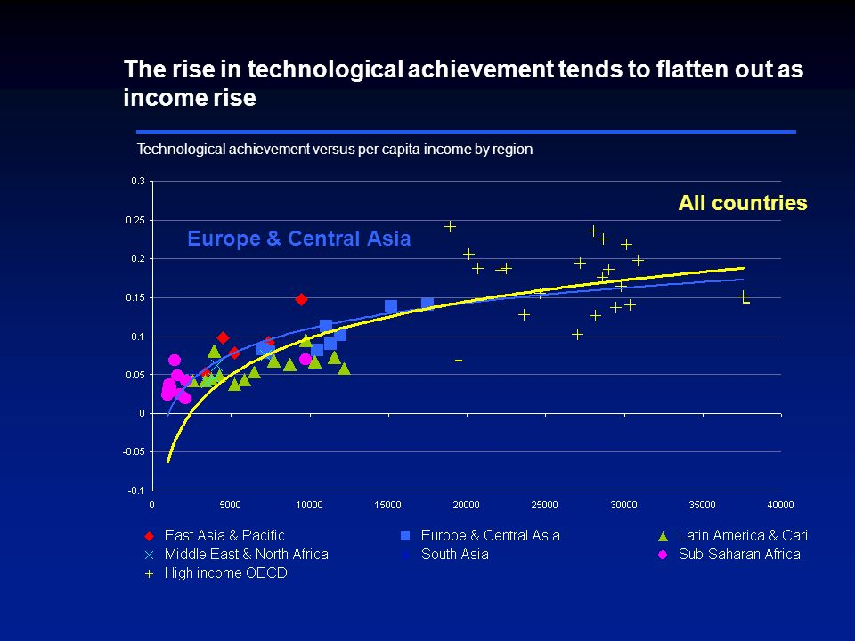 Technological achievement versus per capita income by region Europe & Central Asia All countries The rise in technological achievement tends to flatten out as income rise