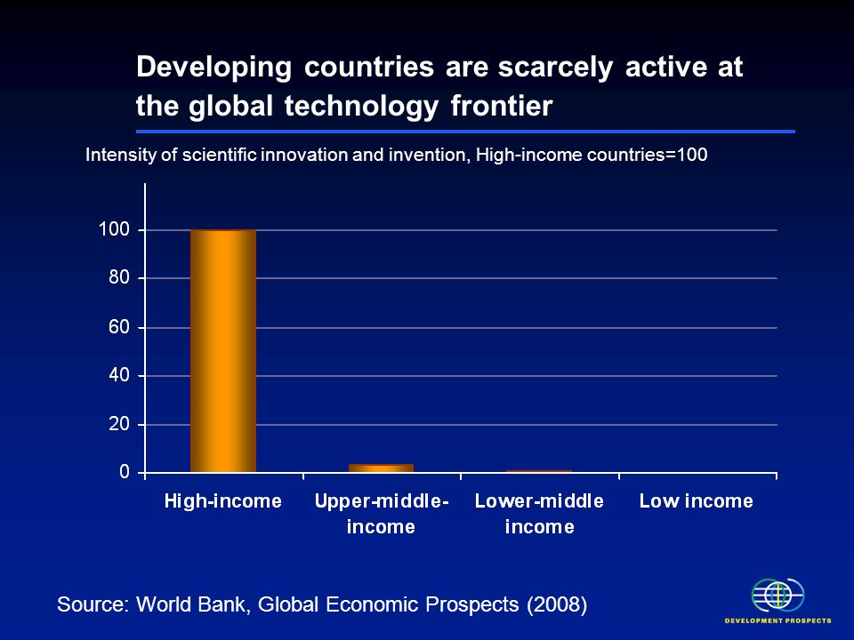Developing countries are scarcely active at the global technology frontier Intensity of scientific innovation and invention, High-income countries=100