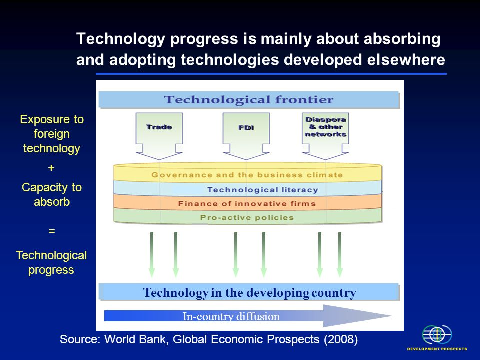Technology progress is mainly about absorbing and adopting technologies developed elsewhere Source: World Bank, Global Economic Prospects (2008) Technology in the developing country Exposure to foreign technology Capacity to absorb = + Technological progress In-country diffusion