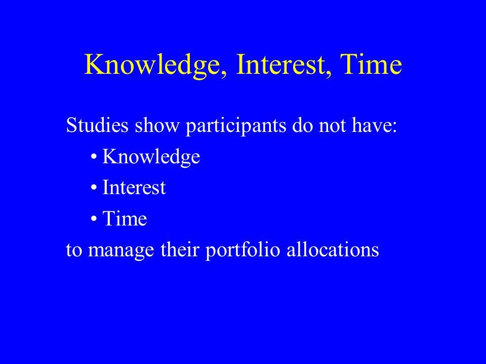 Knowledge, Interest, Time Studies show participants do not have: Knowledge Interest Time to manage their portfolio allocations