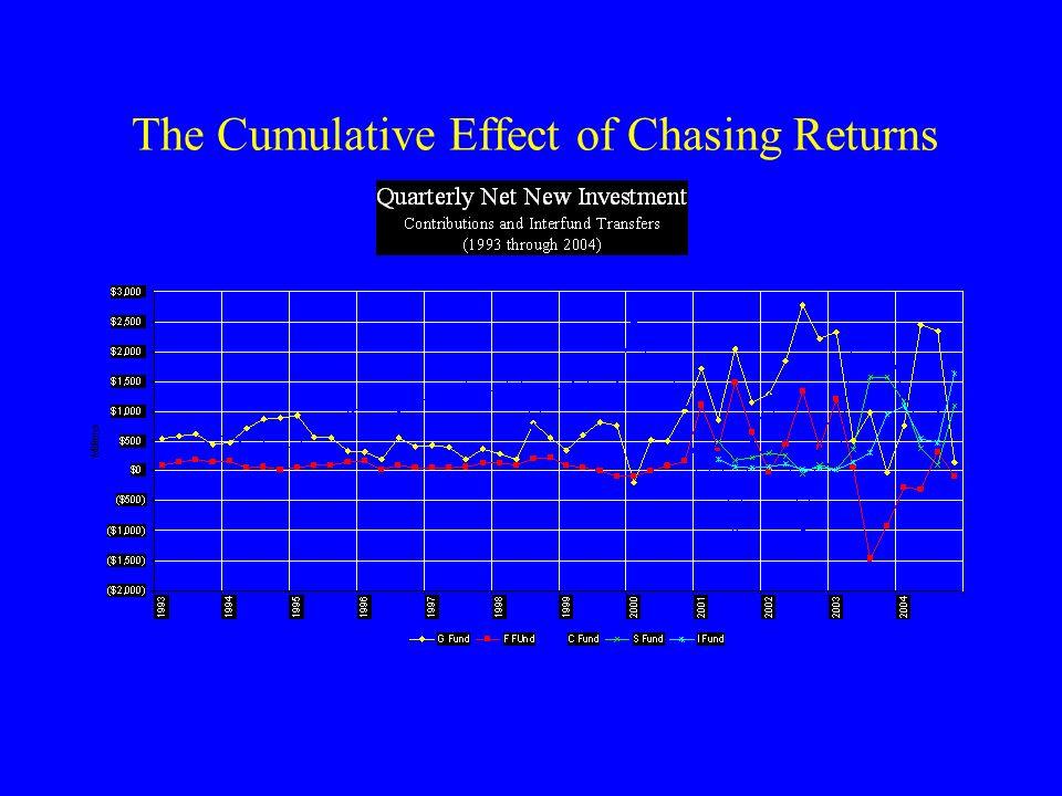 The Cumulative Effect of Chasing Returns