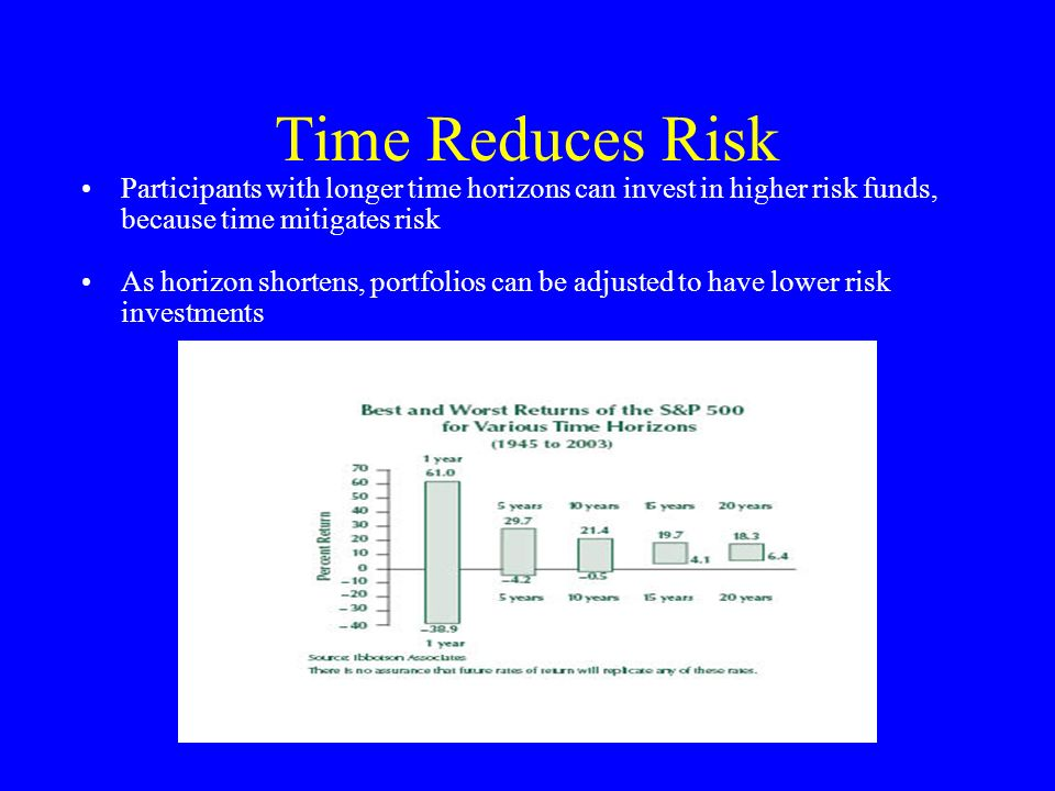 Time Reduces Risk Participants with longer time horizons can invest in higher risk funds, because time mitigates risk As horizon shortens, portfolios
