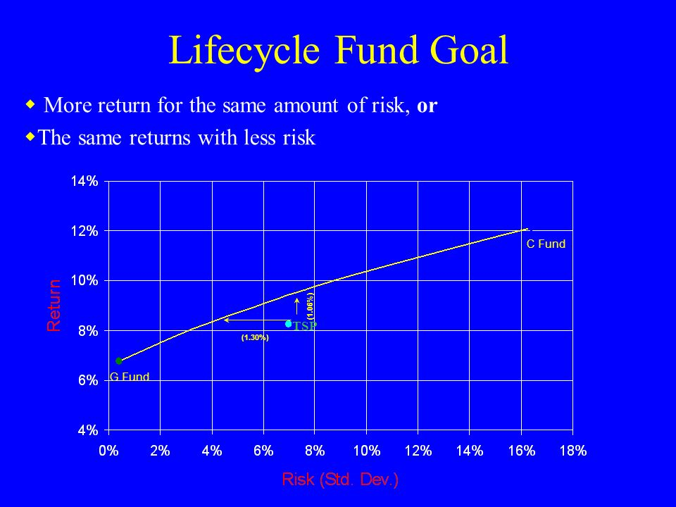 Lifecycle Fund Goal TSP G Fund C Fund (1.06%) (1.30%) More return for the same amount of risk, or The same returns with less risk