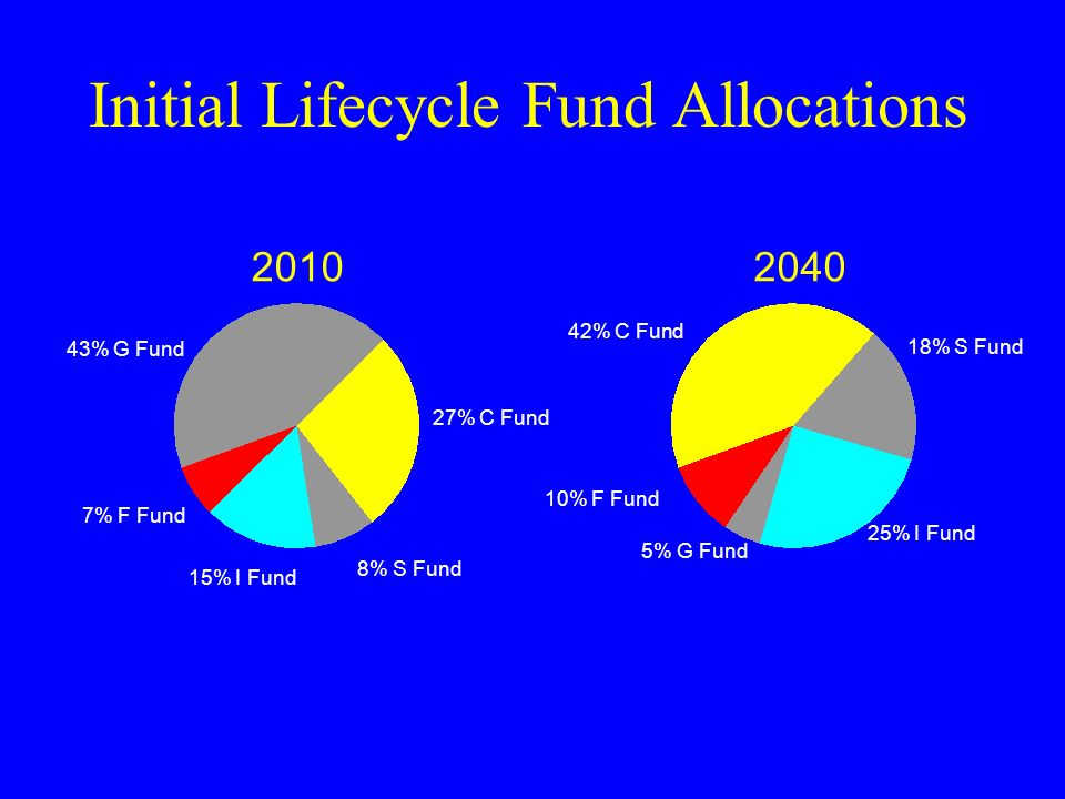 2010 27% C Fund 8% S Fund 15% I Fund 7% F Fund 18% S Fund 25% I Fund 5% G Fund 2040 10% F Fund Initial Lifecycle Fund Allocations 43% G Fund 42% C Fun