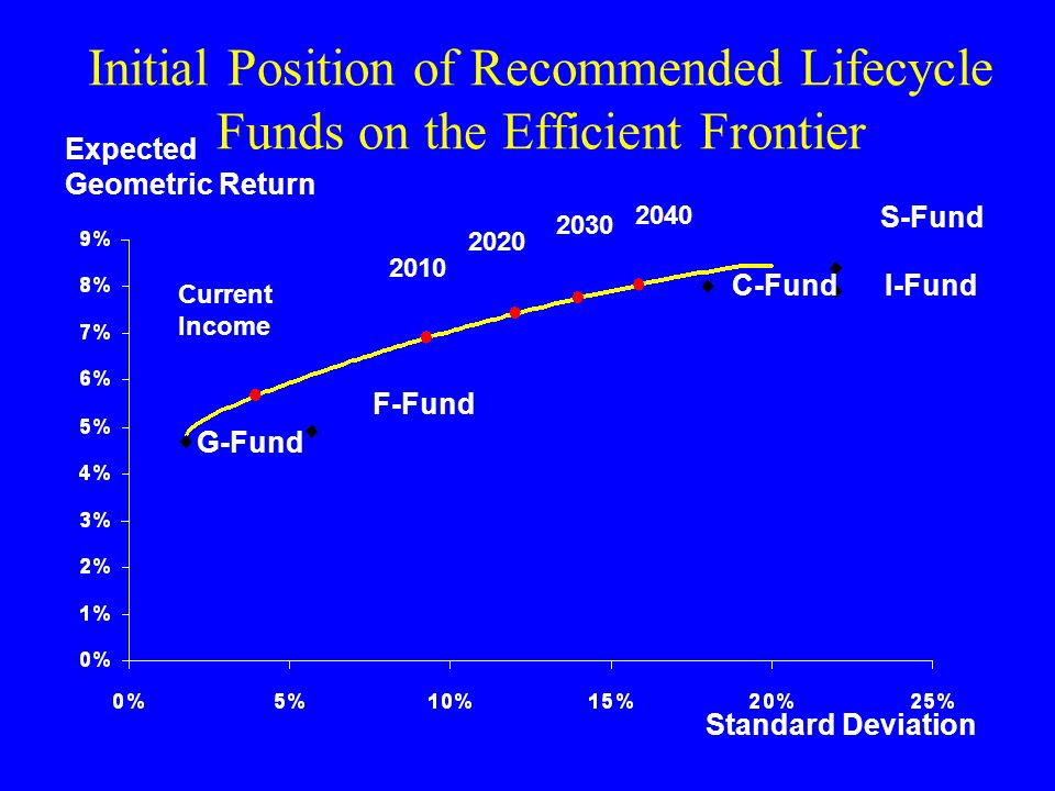 Initial Position of Recommended Lifecycle Funds on the Efficient Frontier Expected Geometric Return Standard Deviation C-Fund G-Fund I-Fund F-Fund S-Fund Current Income 2010 2020 2030 2040