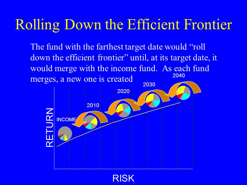 Rolling Down the Efficient Frontier The fund with the farthest target date would roll down the efficient frontier until, at its target date, it would merge with the income fund.