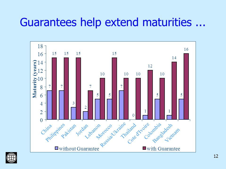 12 Guarantees help extend maturities...