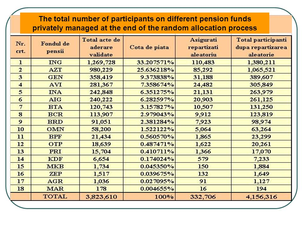 The total number of participants on different pension funds privately managed at the end of the random allocation process