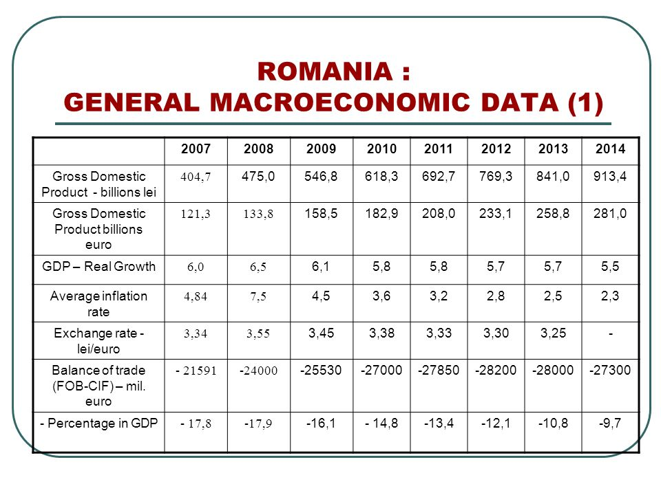 ROMANIA : GENERAL MACROECONOMIC DATA (1) 20072008200920102011201220132014 Gross Domestic Product - billions lei 404,7 475,0546,8618,3692,7769,3841,0913,4 Gross Domestic Product billions euro 121,3133,8 158,5182,9208,0233,1258,8281,0 GDP – Real Growth 6,06,5 6,15,8 5,7 5,5 Average inflation rate 4,847,5 4,53,63,22,82,52,3 Exchange rate - lei/euro 3,343,55 3,453,383,333,303,25- Balance of trade (FOB-CIF) – mil.
