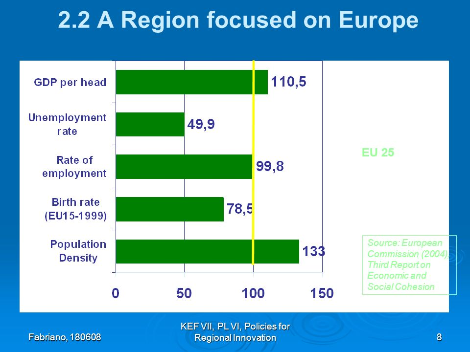 Fabriano, 180608 KEF VII, PL VI, Policies for Regional Innovation8 2.2 A Region focused on Europe Source: European Commission (2004), Third Report on Economic and Social Cohesion EU 25