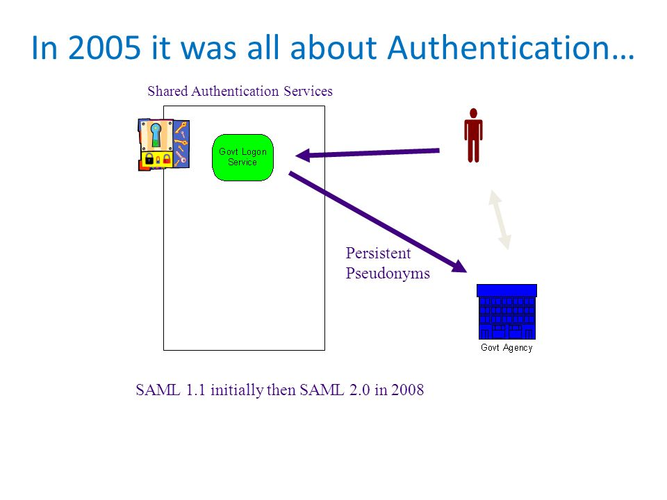 In 2005 it was all about Authentication… Shared Authentication Services Persistent Pseudonyms SAML 1.1 initially then SAML 2.0 in 2008