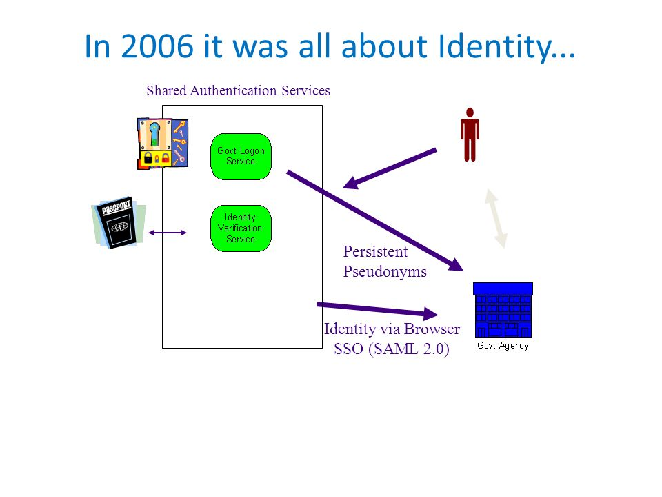 In 2006 it was all about Identity... Shared Authentication Services Identity via Browser SSO (SAML 2.0) Persistent Pseudonyms