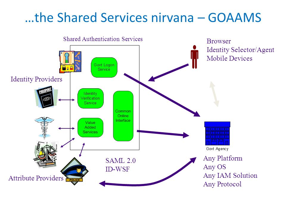 …the Shared Services nirvana – GOAAMS Shared Authentication Services Browser Identity Selector/Agent Mobile Devices Any Platform Any OS Any IAM Soluti