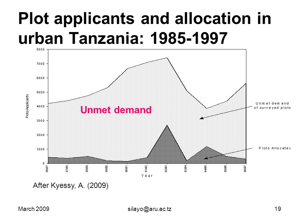 March 2009silayo@aru.ac.tz19 Plot applicants and allocation in urban Tanzania: 1985-1997 After Kyessy, A.