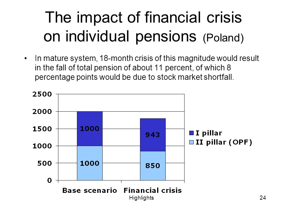 Highlights24 In mature system, 18-month crisis of this magnitude would result in the fall of total pension of about 11 percent, of which 8 percentage