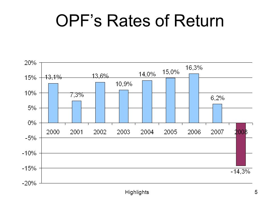 Highlights5 OPFs Rates of Return