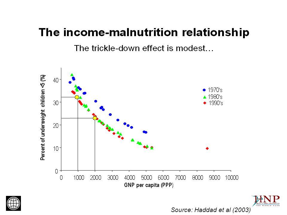 Source: Haddad et al (2003)