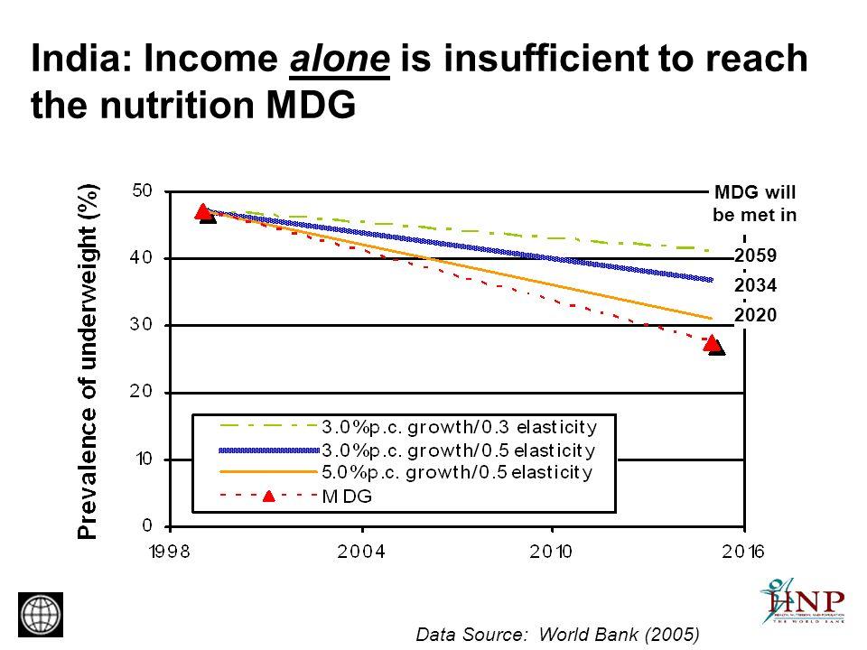 Nutrition and poverty… Source: Gwatkin et al. 2003