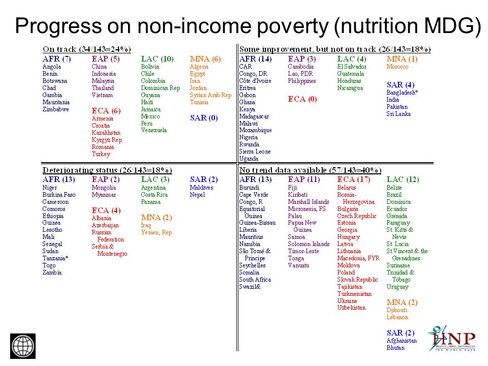 Progress on non-income poverty (nutrition MDG)