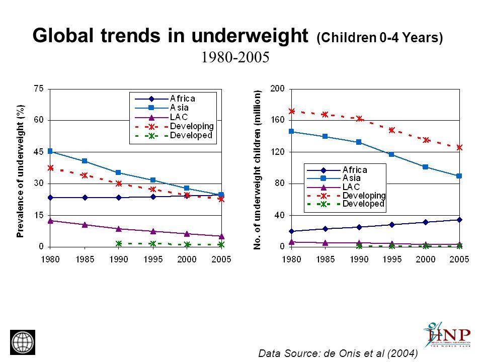 Global trends in underweight (Children 0-4 Years) 1980-2005 Data Source: de Onis et al (2004)