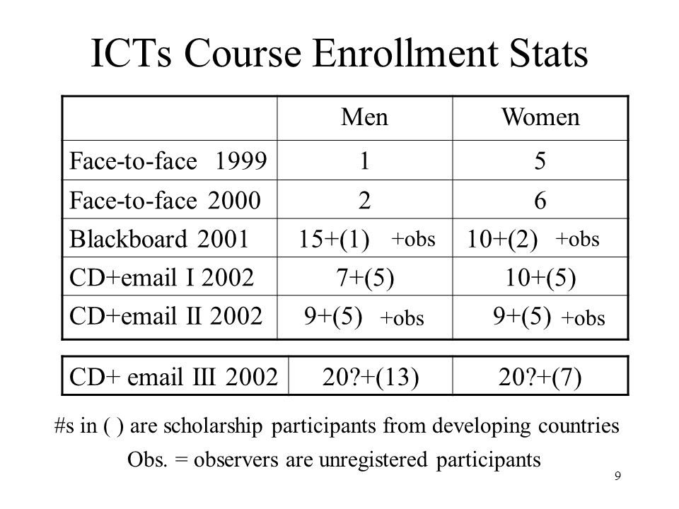 9 ICTs Course Enrollment Stats MenWomen Face-to-face 199915 Face-to-face 200026 Blackboard 2001 15+(1) 10+(2) CD+email I 20027+(5)10+(5) CD+email II 2002 9+(5) CD+ email III 200220 +(13)20 +(7) #s in ( ) are scholarship participants from developing countries +obs Obs.