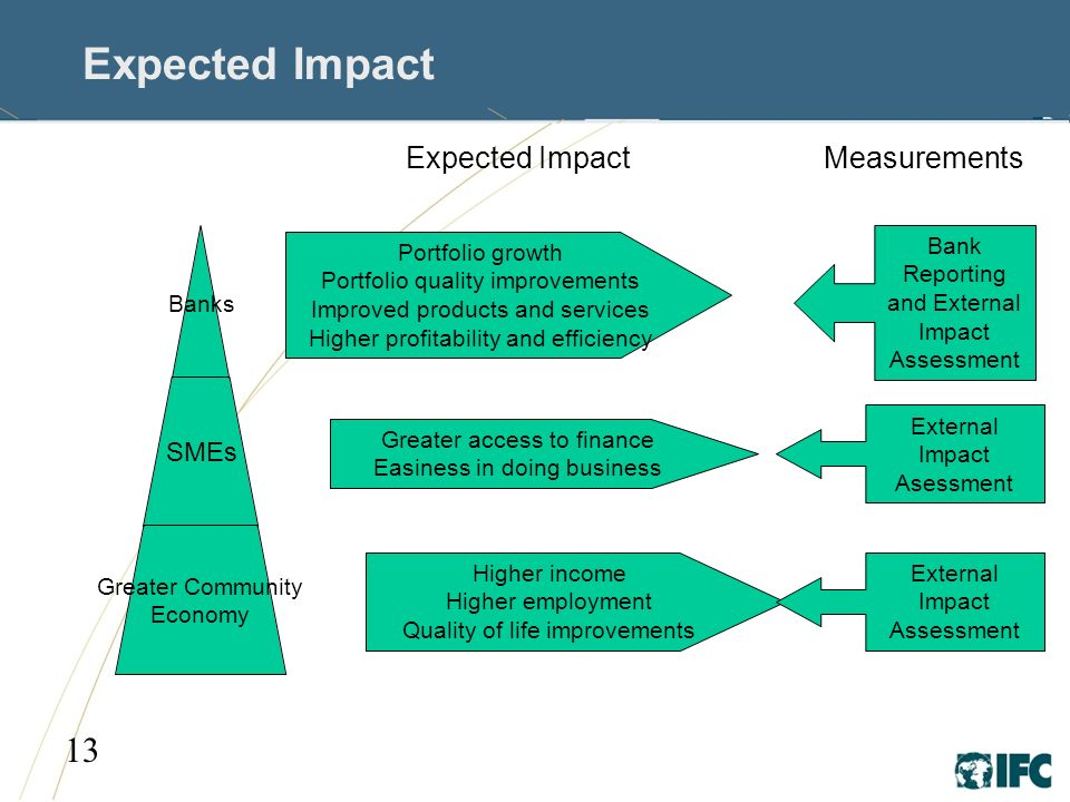 13 Expected Impact Banks SMEs Greater Community Economy Portfolio growth Portfolio quality improvements Improved products and services Higher profitability and efficiency Greater access to finance Easiness in doing business Higher income Higher employment Quality of life improvements Bank Reporting and External Impact Assessment External Impact Asessment MeasurementsExpected Impact External Impact Assessment