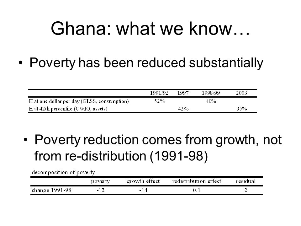 Ghana: what we know… Poverty has been reduced substantially Poverty reduction comes from growth, not from re-distribution (1991-98)