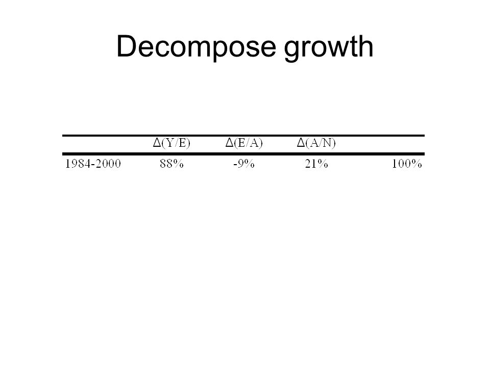 Decompose growth